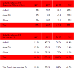 2012q4-smartphone-share.png